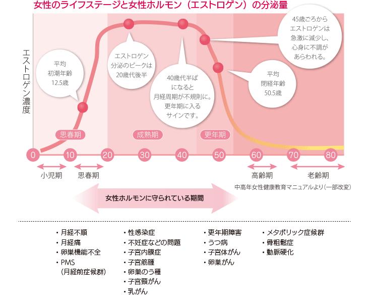 女性のライフステージと女性ホルモン(エストロゲン)の分泌量