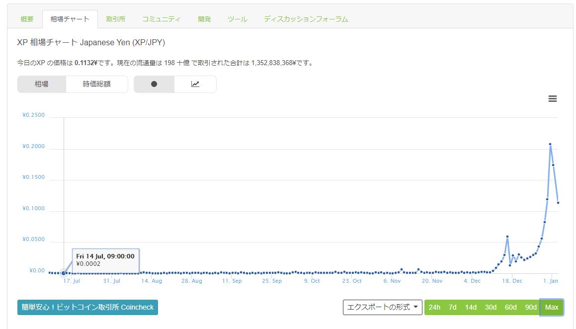 去年の7月、XPは0.0002円だった