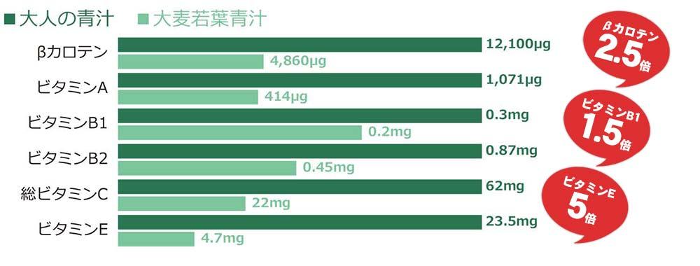 大人の青汁栄養価比較他の青汁と