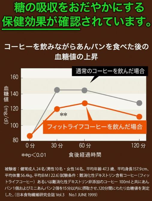 コーヒーを飲みながらアンパンをたべた後の血糖値の上昇が緩やかになることが認められています。