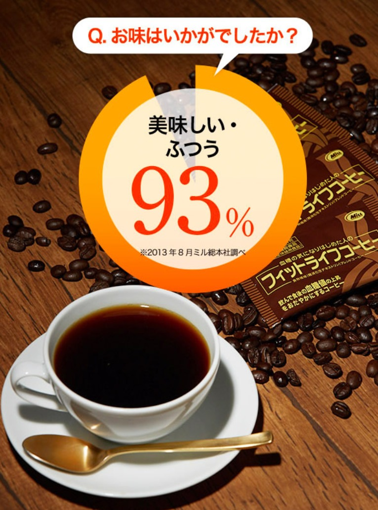 フィットライフコーヒーは93%の方が味が美味しいと評価しています