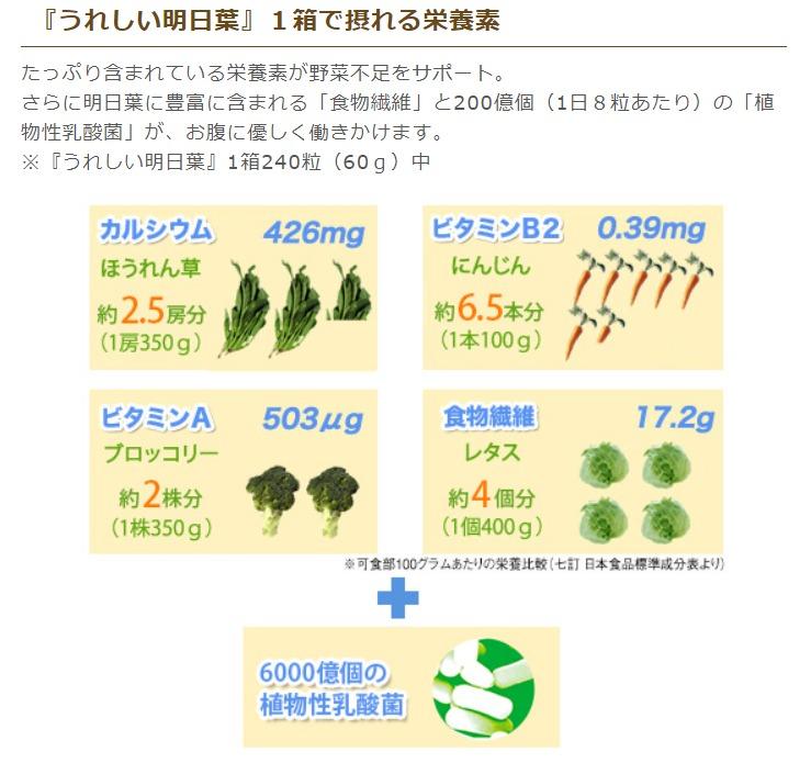 うれしい明日葉の効果・効能