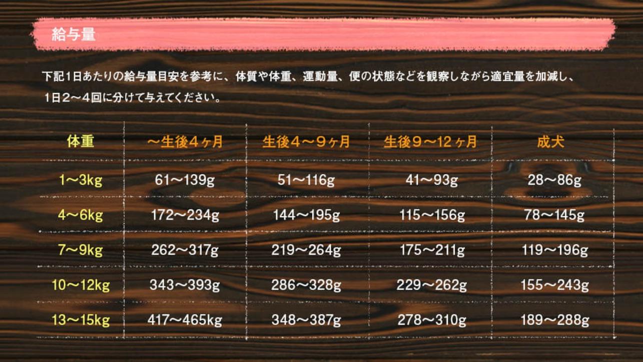 UMAKA(美味華)ドッグフードの使い方
