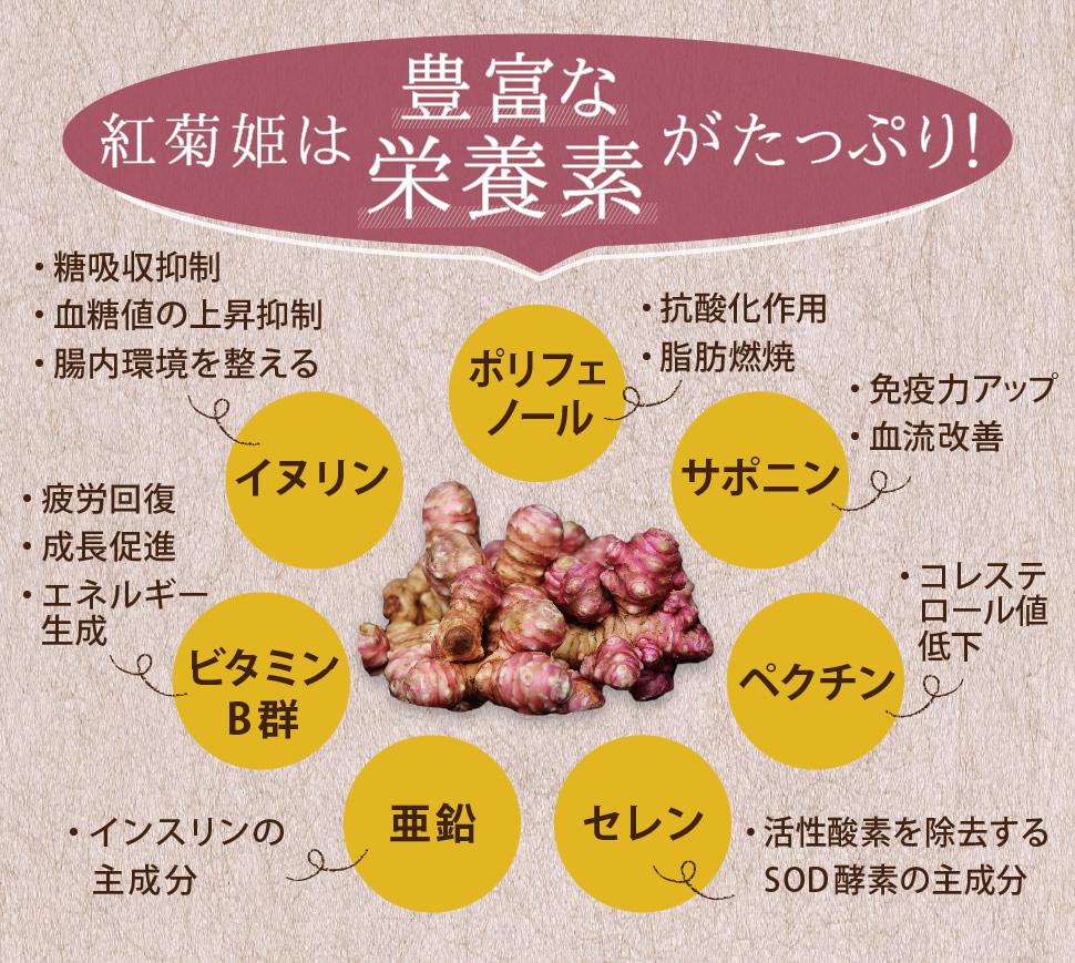 紅菊姫パウダーの効果・効能