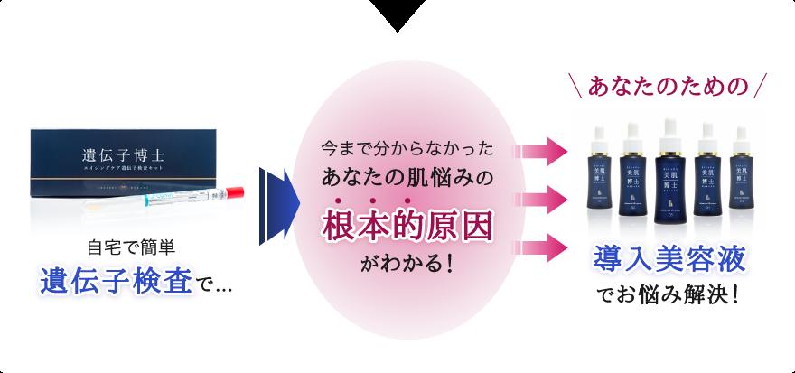 最新!美肌博士の特別キャンペーン情報