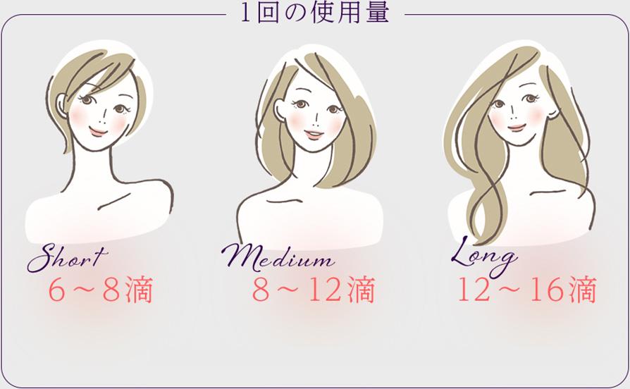 髪の長さ(ショート・ロング・ミディアム)の使用量はどれくらい?どのくらいつける?